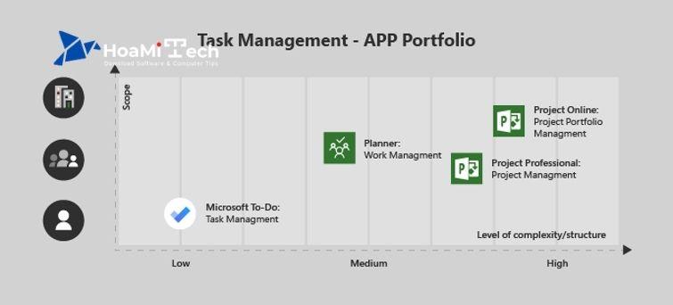 Microsoft Project 2016 có tính năng gì?