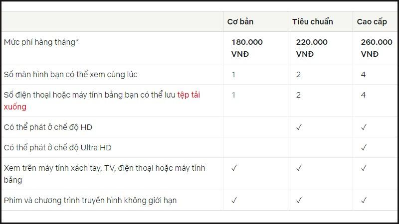 Bảng giá tài khoản Netflix tại Việt Nam