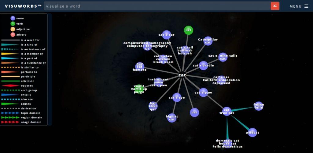 Hiểu các mối liên hệ giữa từ nhờ biểu đồ trực quan tại Visuwords